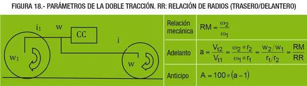 Parámetros de la doble tracción. RR: relación de radios (trasero/delantero)