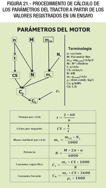 Procedimiento de cálculo de los parámetros del tractor a partir de los valores registrados en un ensayo