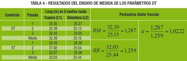 Resultados del ensayo de medida de los parámetros DT