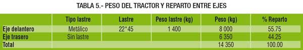 peso del tractor y reparto entre ejes