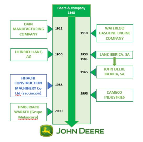 Construcción histórica de la marca John Deere