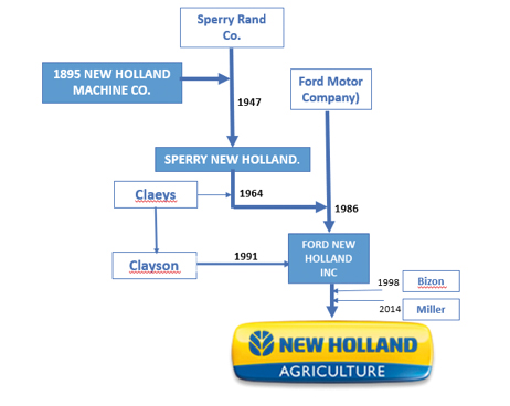 Esquema New Holland