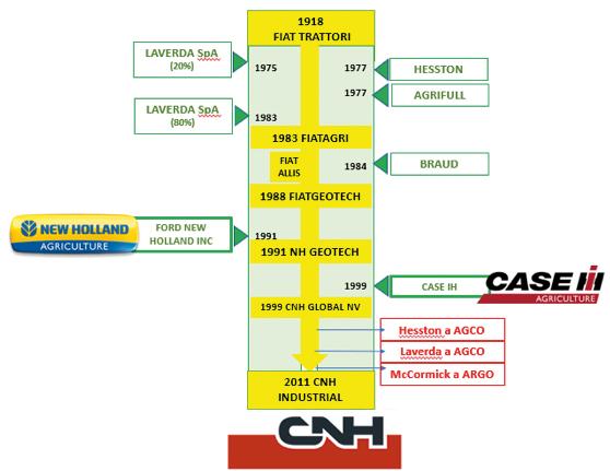 Esquema creación del grupo CNH