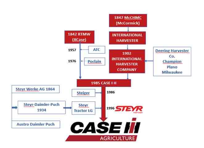Proceso evolutivo de la rama CASE