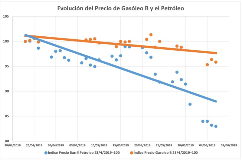 Petroleo y Gasóleo