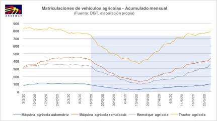 La matriculación de vehículos agrícolas crece a medida que se avanza en la desescalada