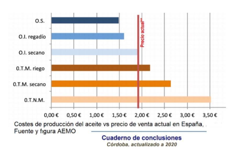 Costes de producción del aceite vs precio de venta actual en España