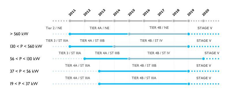 Línea de tiempo con vigencia de diferentes normativas (TIER - norma americana / STAGE (ST) - norma europea) y correspondencia con diferentes potencias de motor