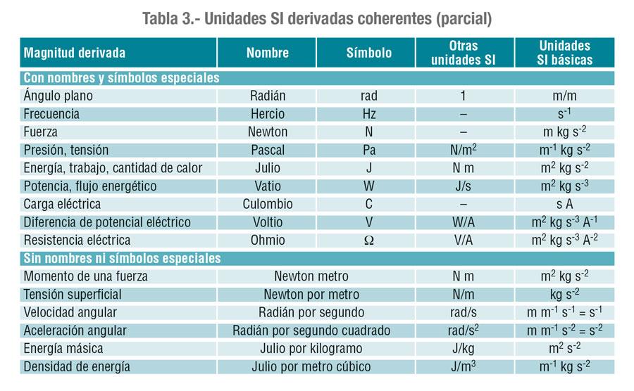 Unidades SI derivadas coherentes